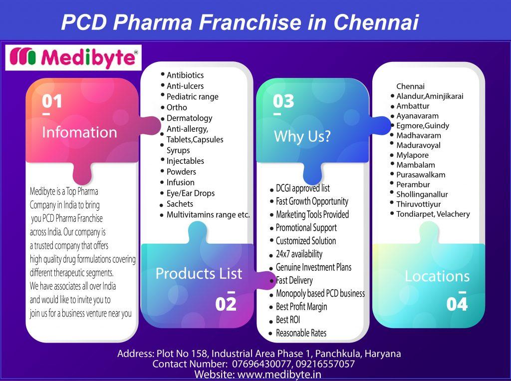 Top Pharma Franchise Companies in Chennai