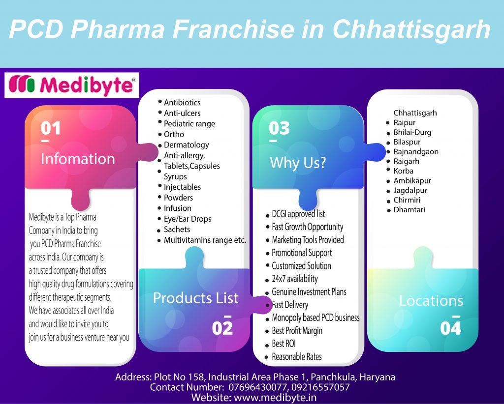 Top Pharma Franchise Company in Chandigarh